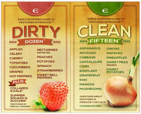 2013-Dirty-Dozen-EWG