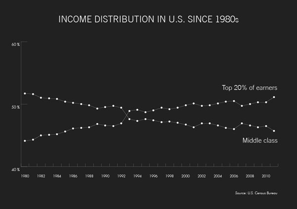 income-distribution